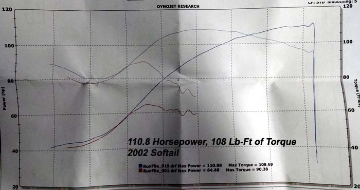 HAMMER PERFORMANCE 110.8 horsepower Harley Twin Cam Softail 98 cubic inch dyno sheeet
