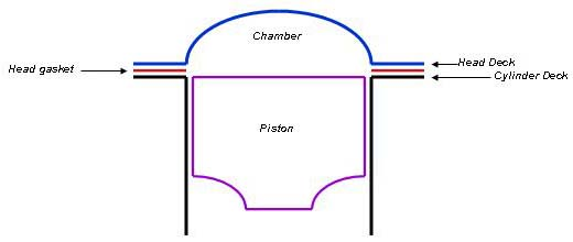 Drawing of a hemi chamber